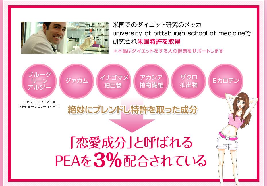 米国でのダイエット研究のメッカ university of pittsburgh school of medicineで研究され米国特許を取得、「恋愛成分」と呼ばれるPEAを配合されている